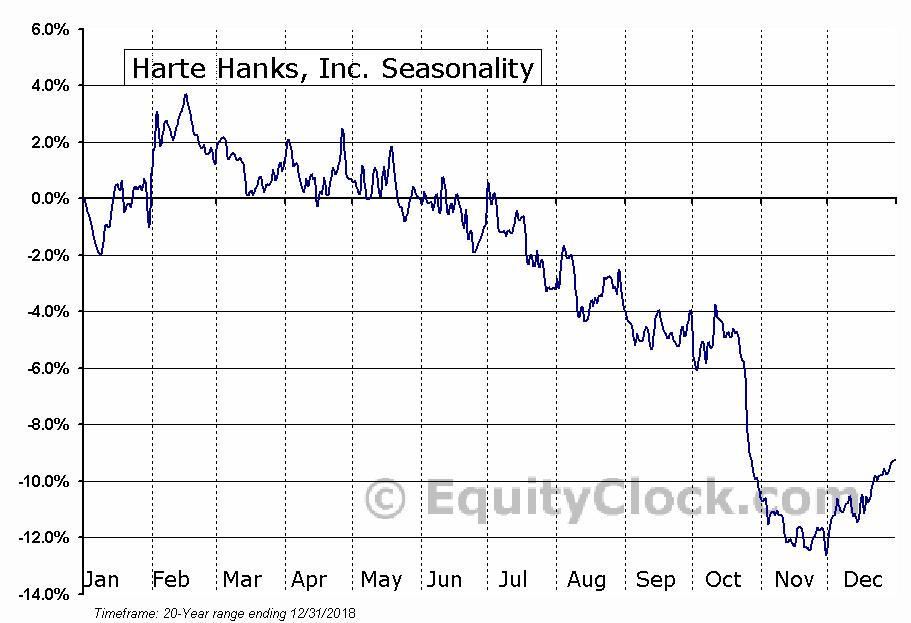 Harte Hanks, Inc. (NYSE:HHS) Seasonal Chart