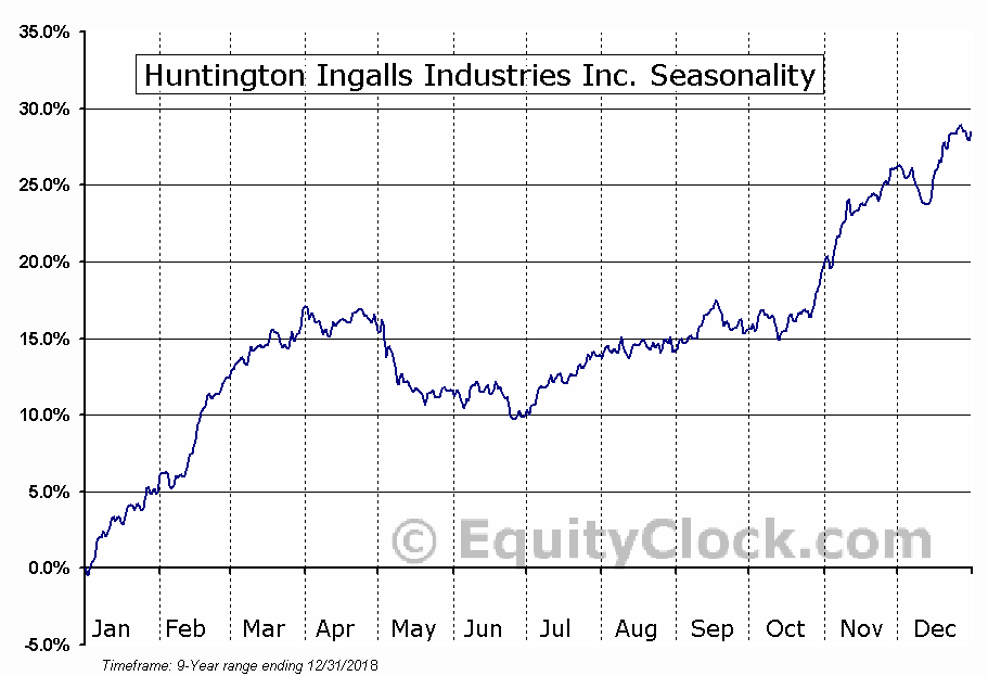 Huntington Ingalls Industries (NYSE:HII) Seasonal Chart