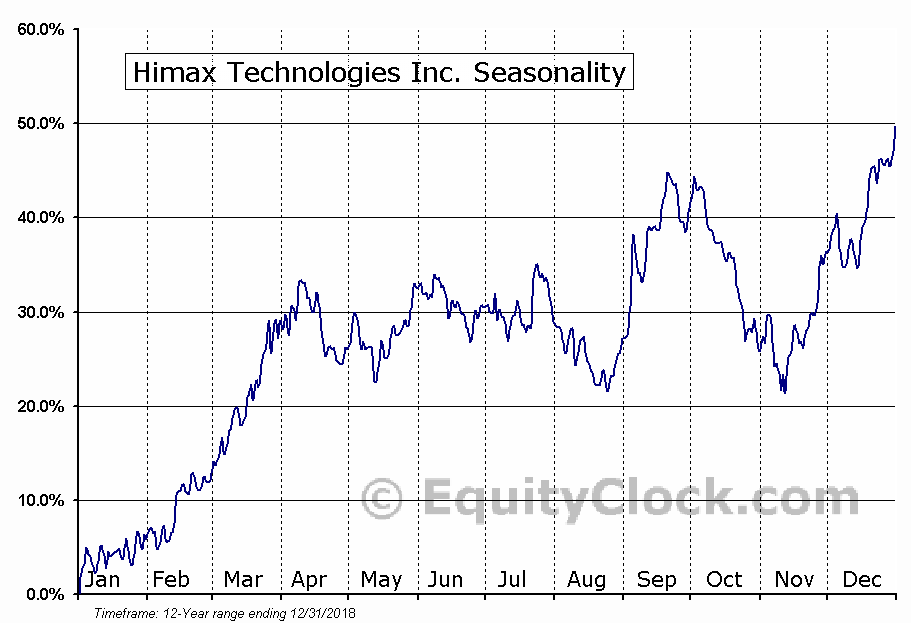 Himax Technologies Inc. (NASD:HIMX) Seasonal Chart