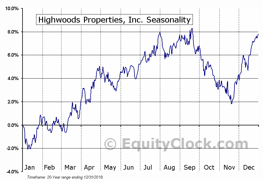 Highwoods Properties, Inc. (NYSE:HIW) Seasonal Chart