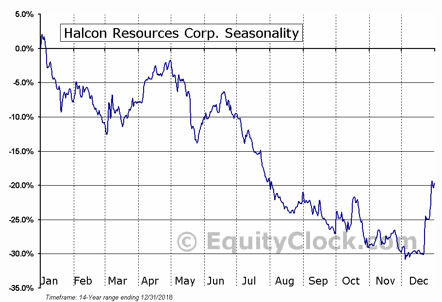 Halcon Resources Corp. (NYSE:HK) Seasonal Chart