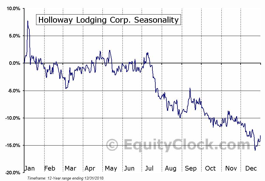 Holloway Lodging Corp. (TSE:HLC) Seasonal Chart
