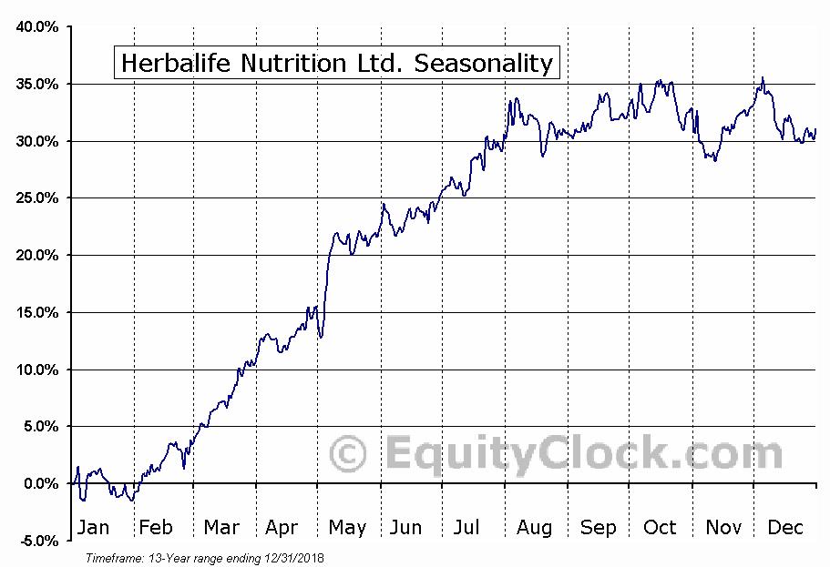 Herbalife Ltd. (NYSE:HLF) Seasonal Chart