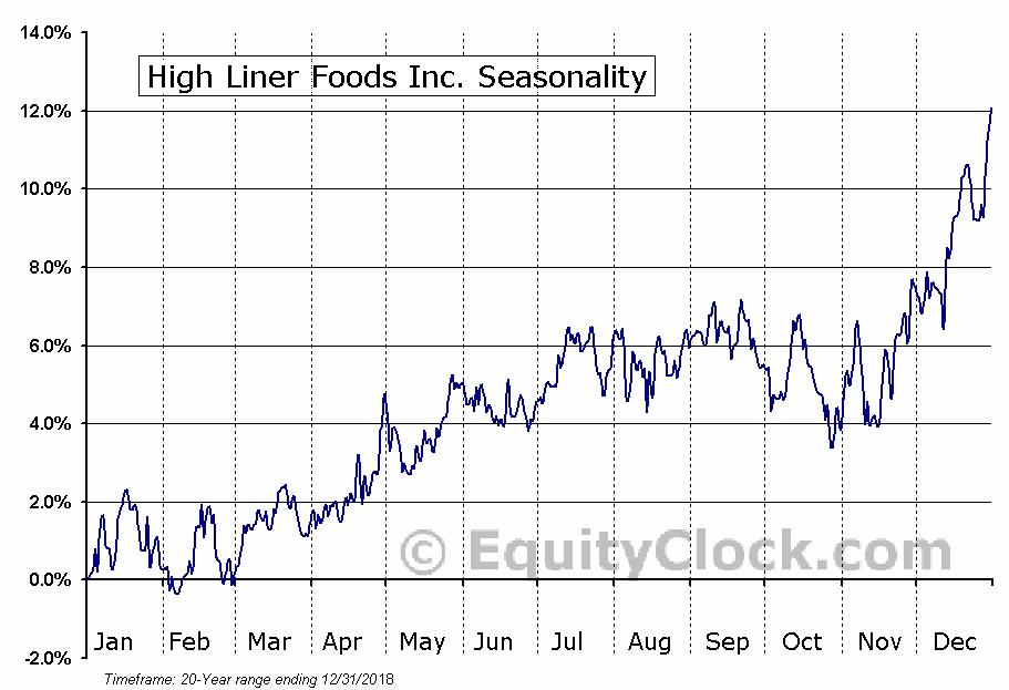 High Liner Foods Inc. (TSE:HLF) Seasonal Chart
