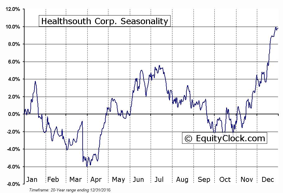 Healthsouth Corp. (NYSE:HLS) Seasonal Chart