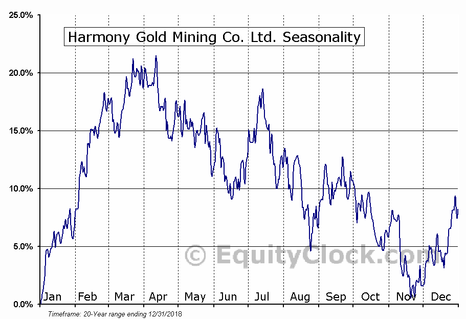 Harmony Gold Mining Co. Ltd. (NYSE:HMY) Seasonal Chart