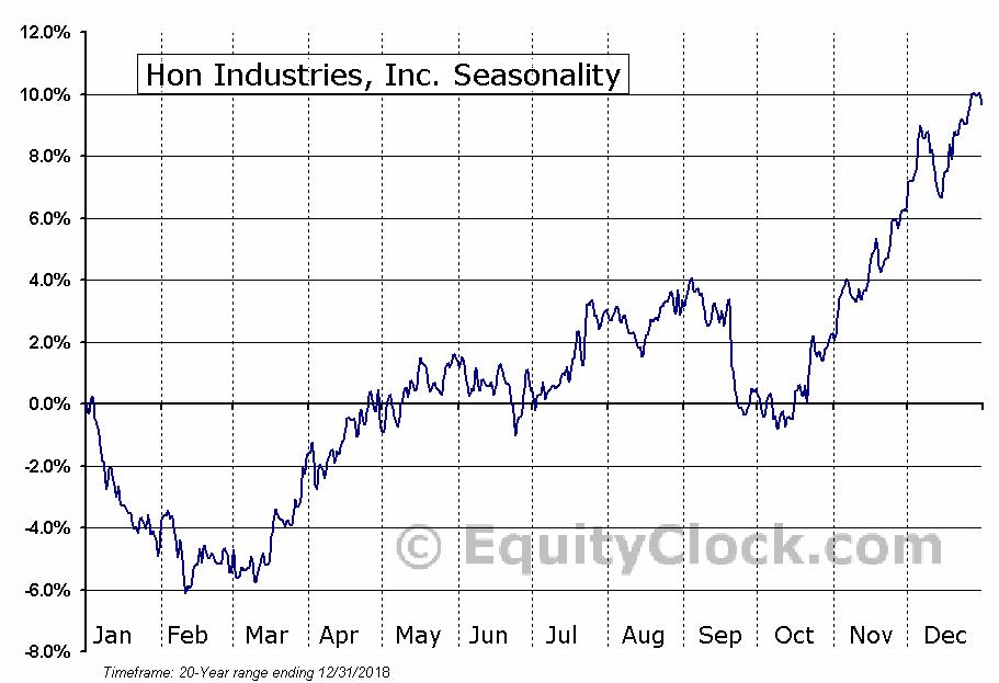Hon Industries, Inc. (NYSE:HNI) Seasonal Chart