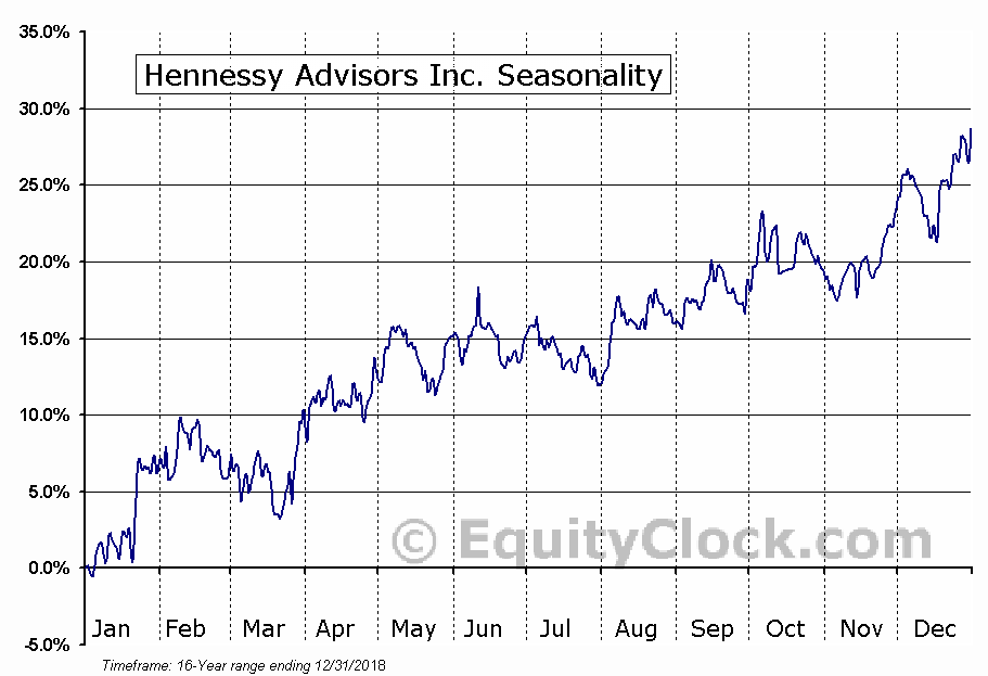 Hennessy Advisors Inc. (NASD:HNNA) Seasonal Chart
