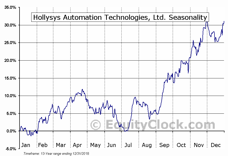 Hollysys Automation Technologies (NASD:HOLI) Seasonal Chart
