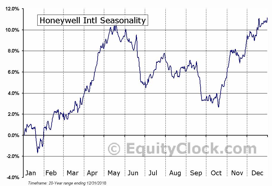 Honeywell International Inc.  (NYSE:HON) Seasonal Chart