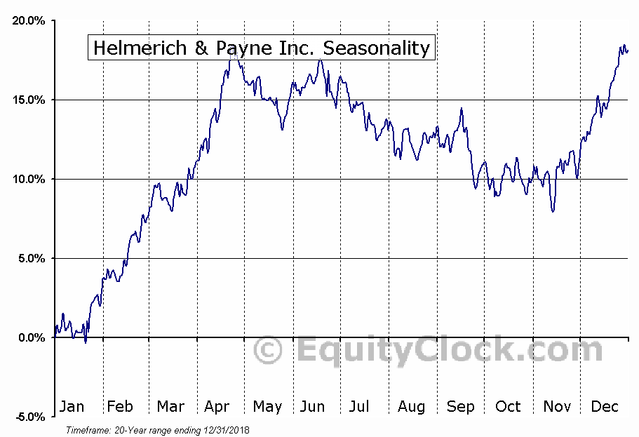 Helmerich & Payne Inc. (NYSE:HP) Seasonal Chart