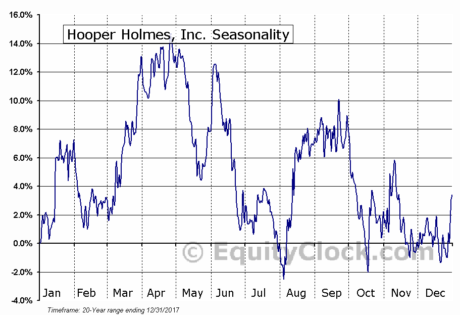 Hooper Holmes, Inc. (OTCMKT:HPHW) Seasonal Chart