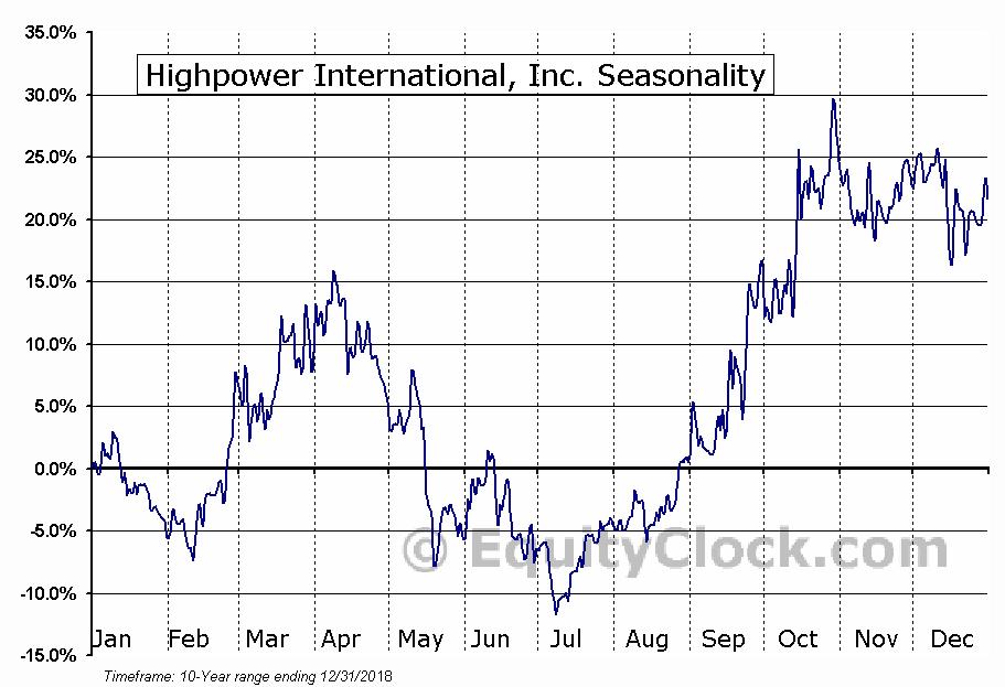 Highpower International, Inc. (NASD:HPJ) Seasonal Chart