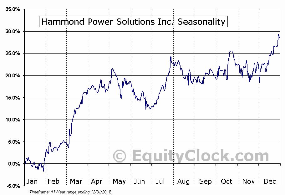 Hammond Power Solutions Inc. (TSE:HPS-A) Seasonal Chart