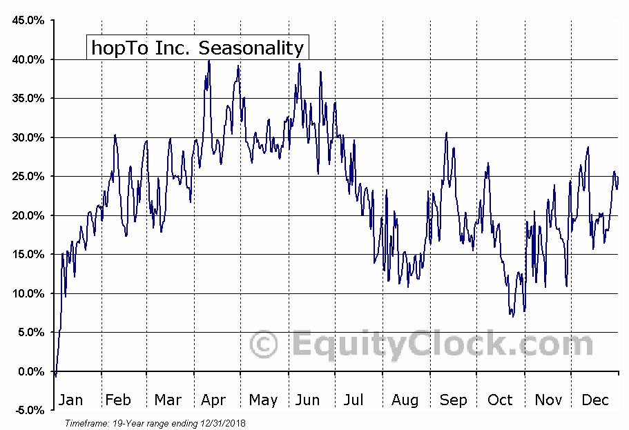 hopTo Inc. (OTCMKT:HPTO) Seasonal Chart