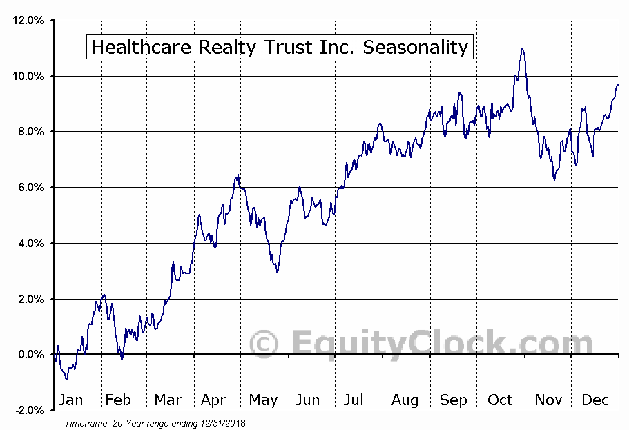 Healthcare Realty Trust Inc. (NYSE:HR) Seasonal Chart