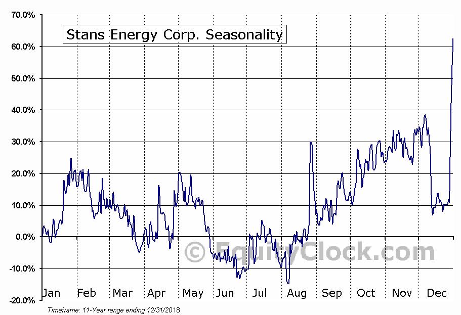 Stans Energy Corp. (TSXV:HRE) Seasonal Chart