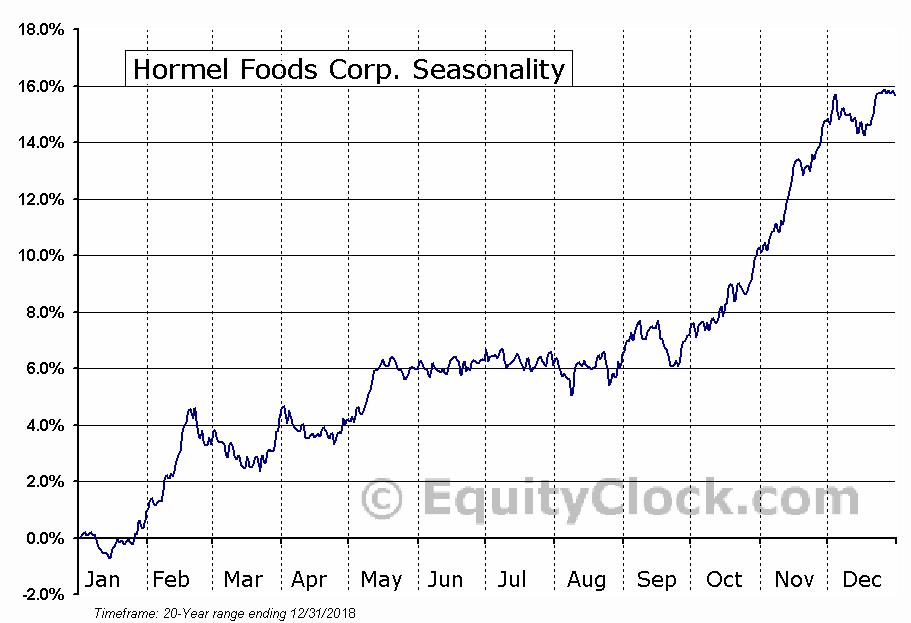 Hormel Foods Corporation  (NYSE:HRL) Seasonal Chart