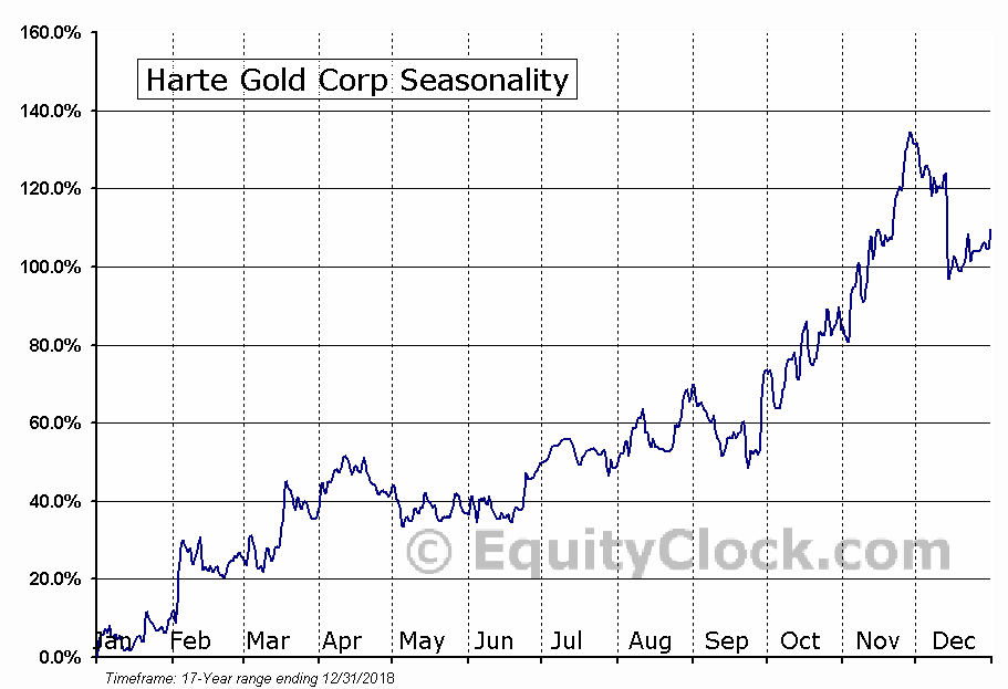 Harte Resources (TSE:HRT) Seasonal Chart