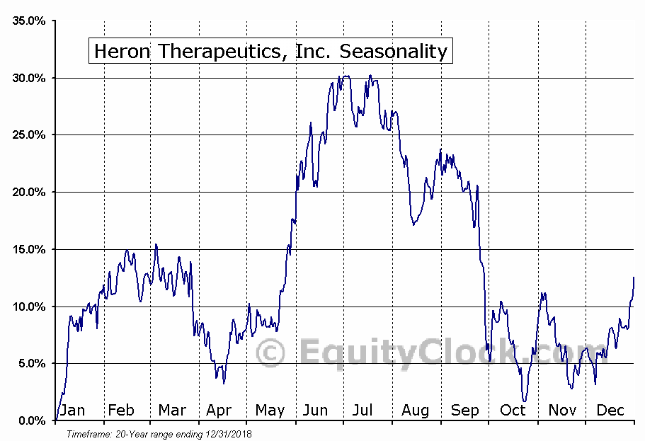 Heron Therapeutics, Inc. (NASD:HRTX) Seasonal Chart