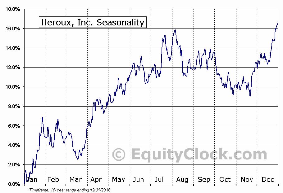 Heroux, Inc. (TSE:HRX) Seasonal Chart