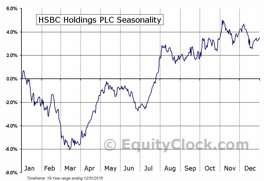 HSBC Holdings PLC (NYSE:HSBC) Seasonal Chart