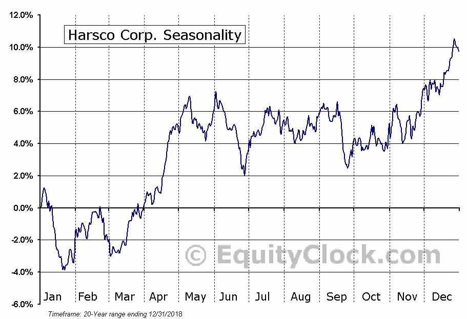 Harsco Corp. (NYSE:HSC) Seasonal Chart