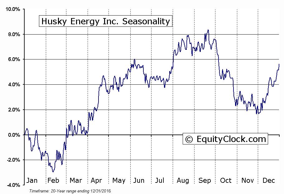 Husky Energy Inc.  (TSE:HSE) Seasonal Chart