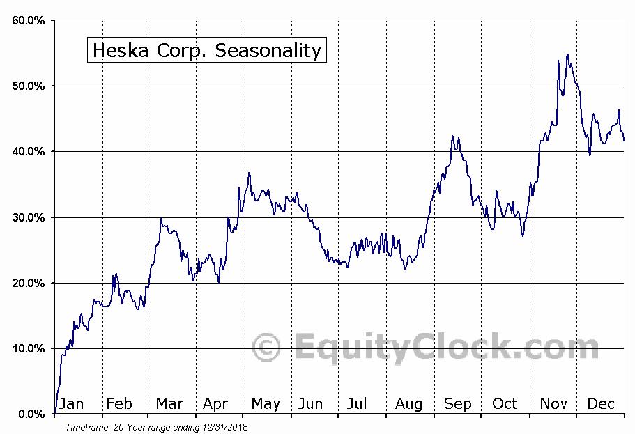 Heska Corp. (NASD:HSKA) Seasonal Chart