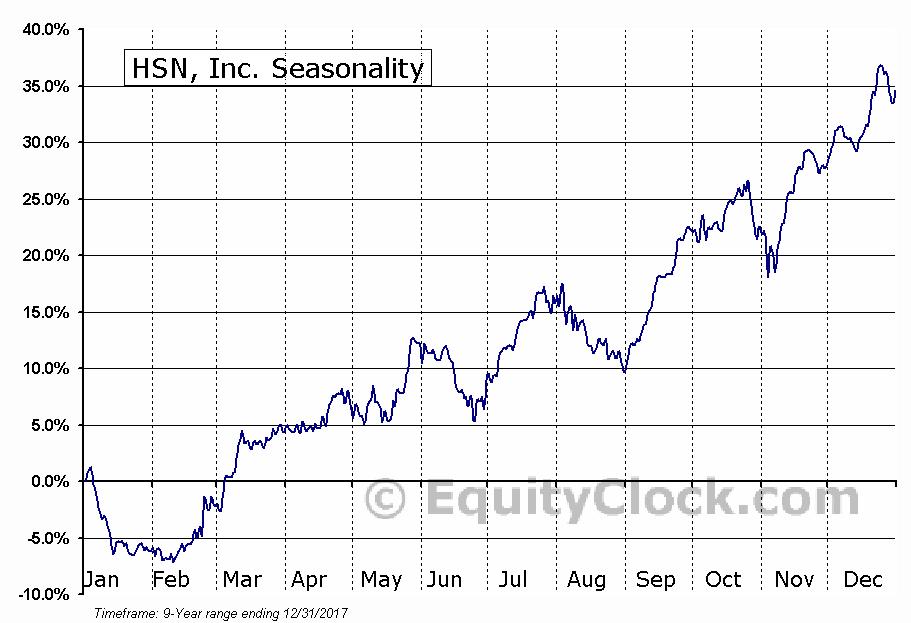 HSN, Inc. (NASD:HSNI) Seasonal Chart