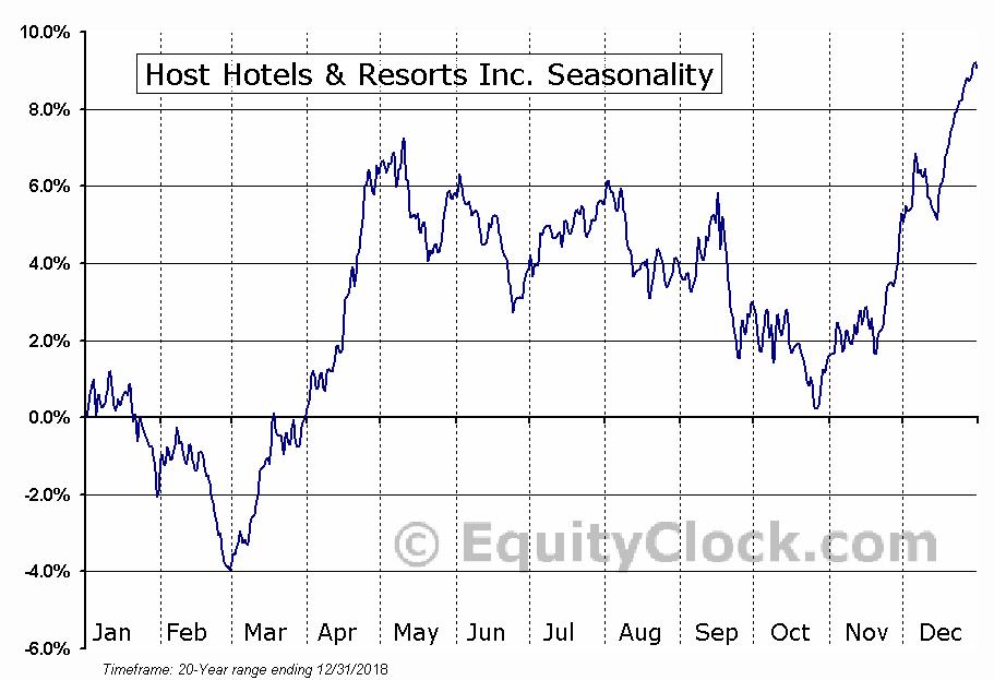 Host Hotels & Resorts, Inc.  (NYSE:HST) Seasonal Chart