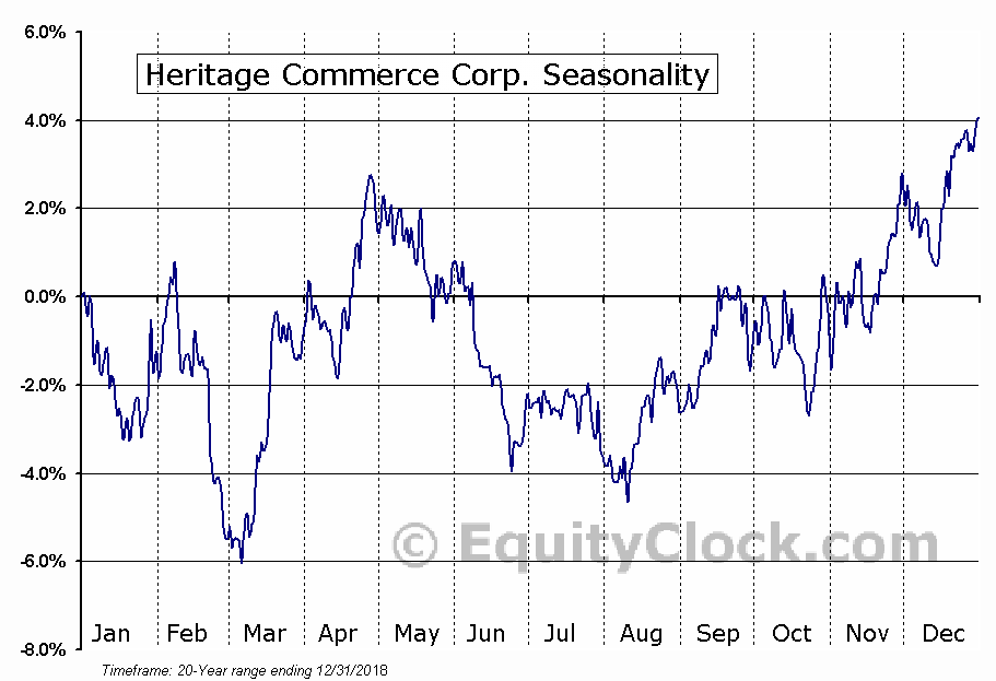 Heritage Commerce Corp. (NASD:HTBK) Seasonal Chart