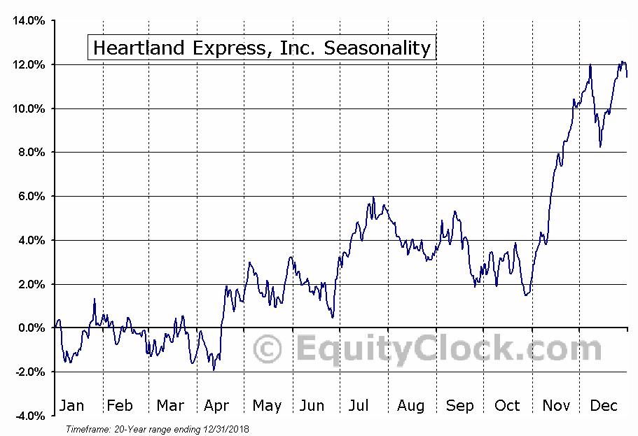 Heartland Express, Inc. (NASD:HTLD) Seasonal Chart