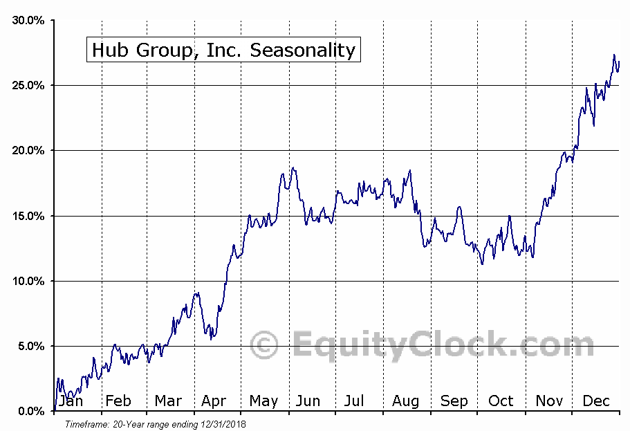 Hub Group, Inc. (NASD:HUBG) Seasonal Chart