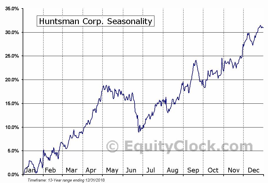Huntsman Corp. (NYSE:HUN) Seasonal Chart