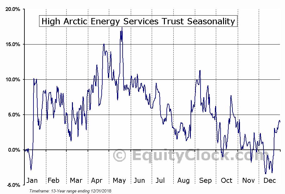 High Arctic Energy Svcs (TSE:HWO) Seasonal Chart