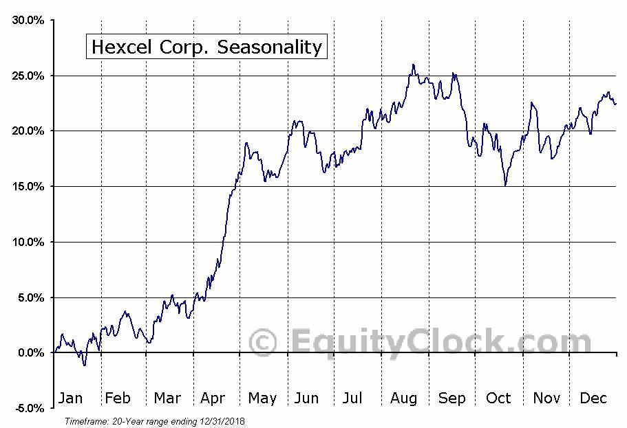 Hexcel Corp. (NYSE:HXL) Seasonal Chart