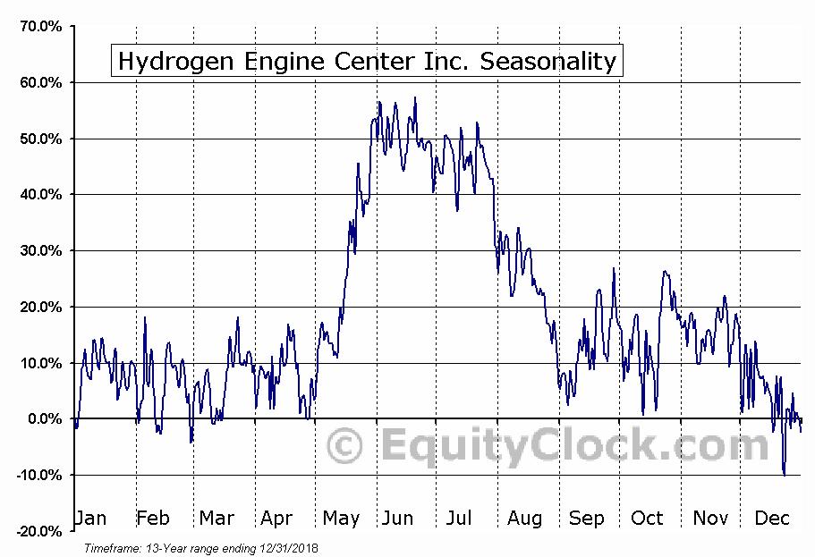 Hydrogen Engine Center Inc. (OTCMKT:HYEG) Seasonal Chart