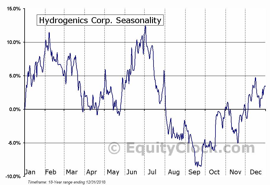Hydrogenics Corp. (TSE:HYG.TO) Seasonal Chart