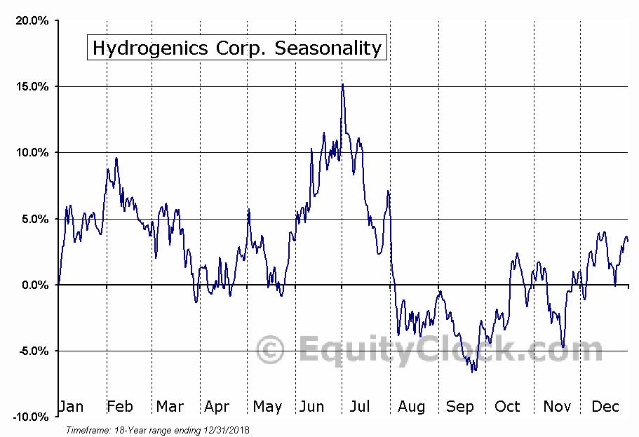 Hydrogenics Corp. (NASD:HYGS) Seasonal Chart
