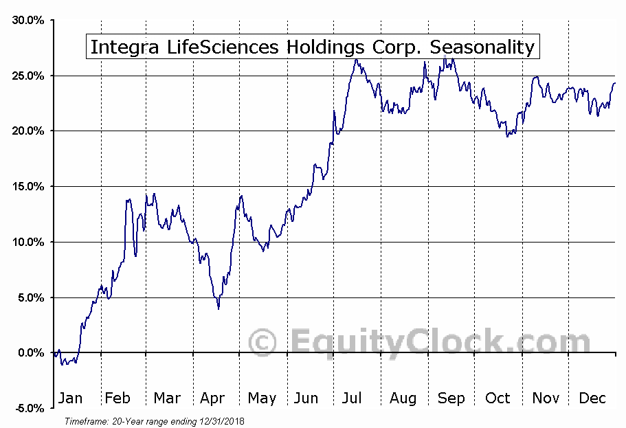 Integra LifeSciences Holdings (NASD:IART) Seasonal Chart
