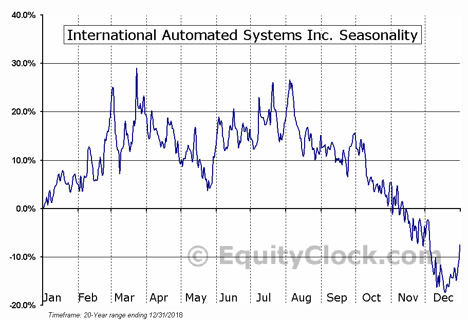 International Automated Systems Inc. (OTCMKT:IAUS) Seasonal Chart