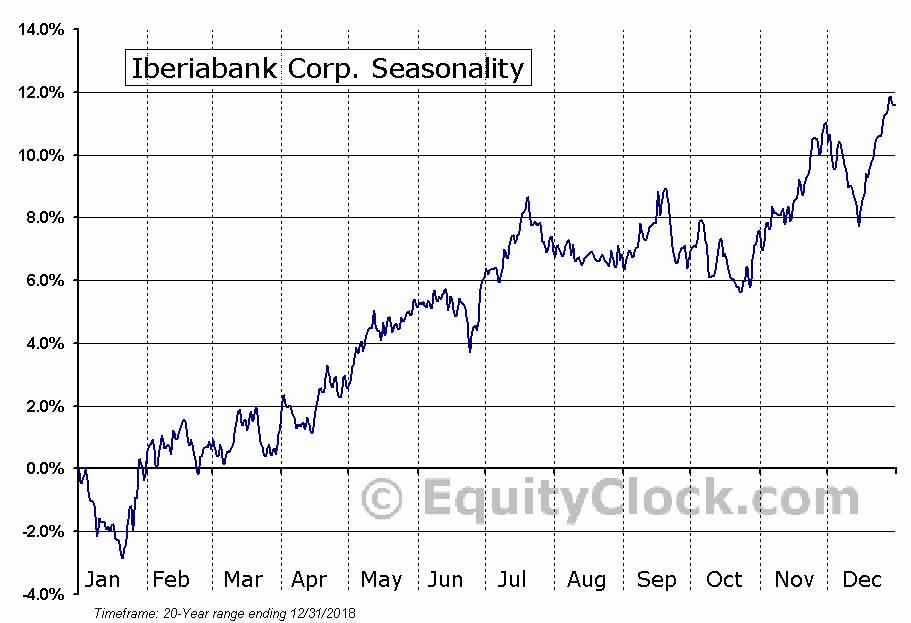 Iberiabank Corp. (NASD:IBKC) Seasonal Chart