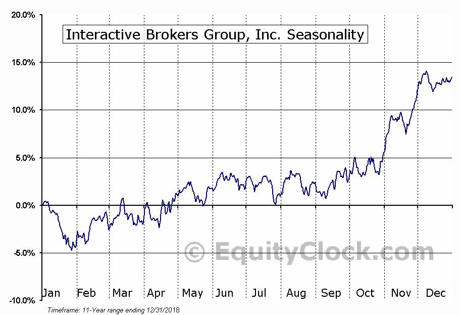 Interactive Brokers Group (NASD:IBKR) Seasonal Chart