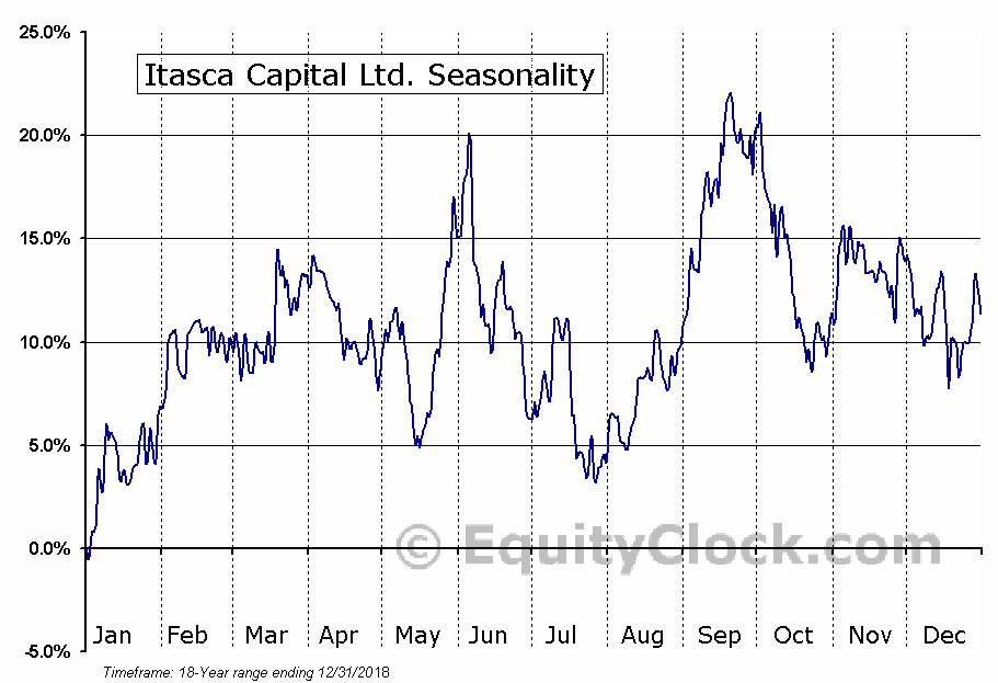 Itasca Capital Ltd. (TSXV:ICL) Seasonal Chart