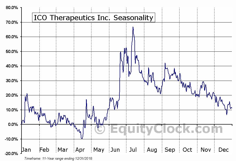ICO Therapeutics Inc. (TSXV:ICO) Seasonal Chart