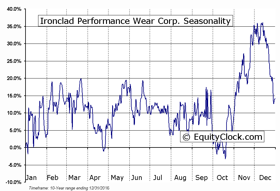 Ironclad Performance Wear Corp. (OTCMKT:ICPW) Seasonal Chart