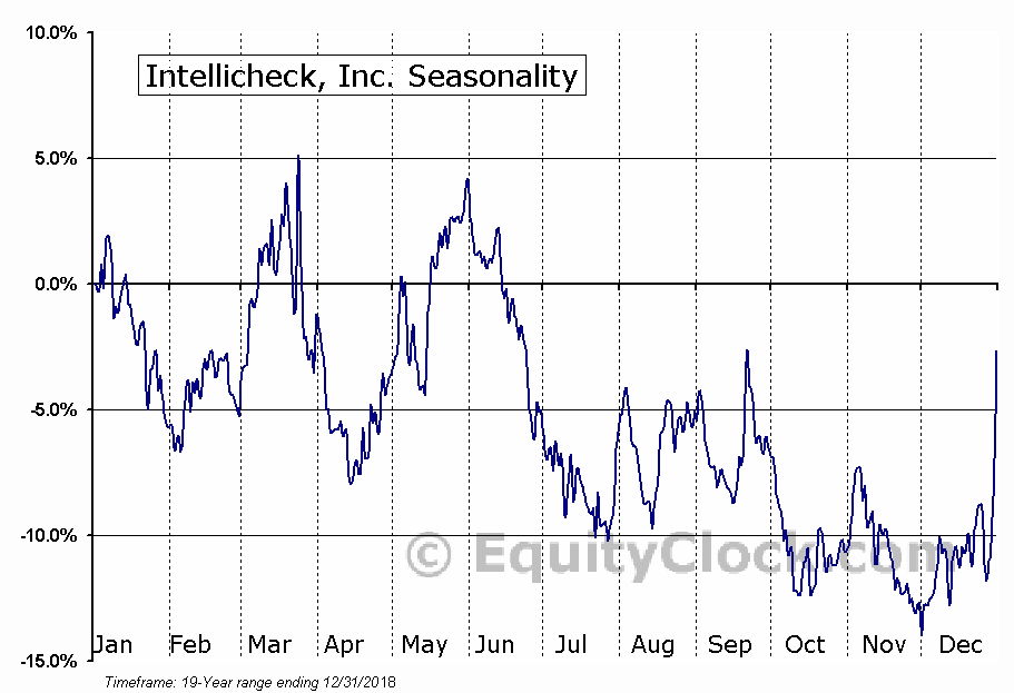 Intellicheck, Inc. (AMEX:IDN) Seasonal Chart