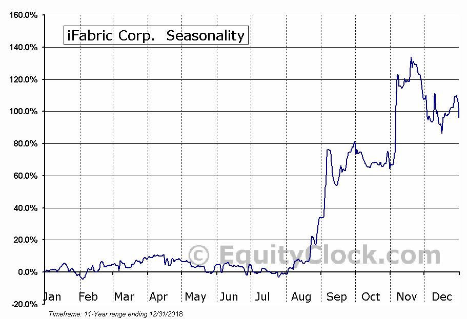 iFabric Corp. (TSE:IFA) Seasonal Chart