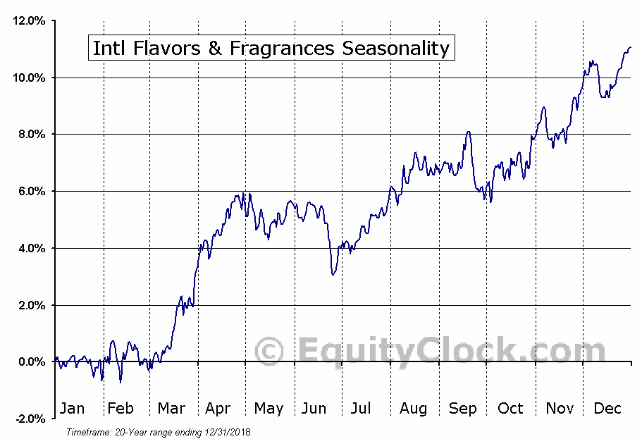 International Flavors & Fragrances Inc.  (NYSE:IFF) Seasonal Chart